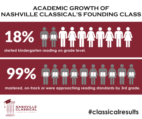 Nashville Classical Charter School reading